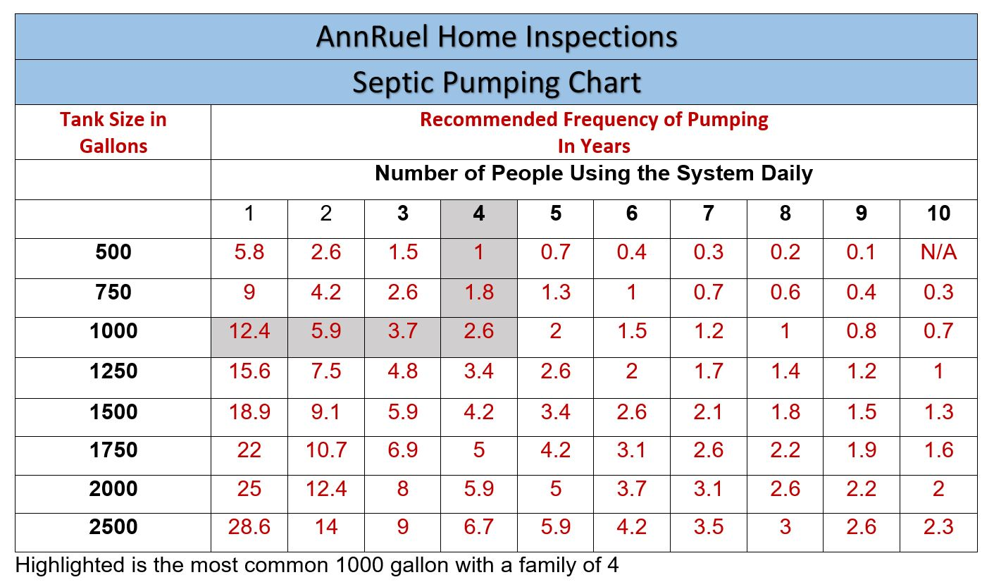 Maine State Certified Septic Inspections